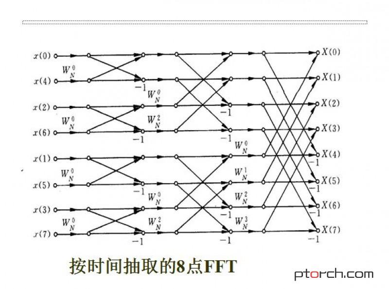 用于CUDA FFT的PyTorch包装器pytorch-fft - jacke121的专栏